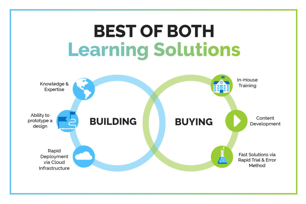Infographic of Integrating Both Building and Buying for Transformative Learning