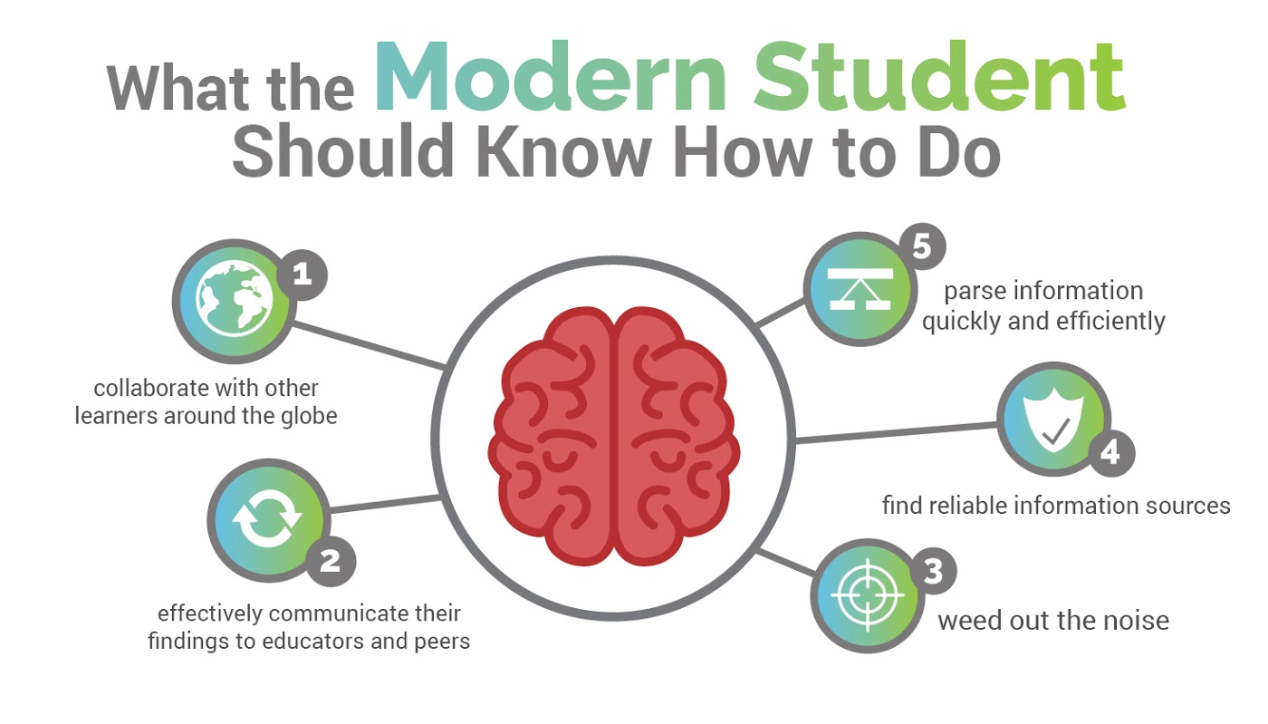 Infographic of a modern student's skills - Redefining a Student's Journey in a Connected World