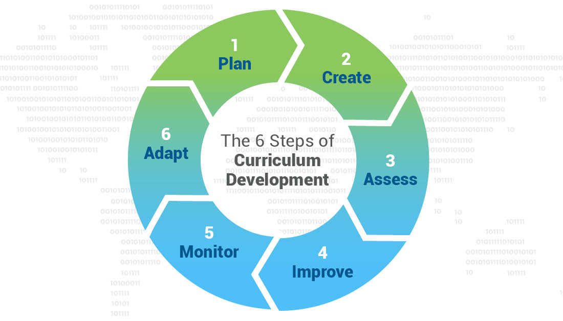 Circular Cycle of Learning Infographic - Depiction of IT Curriculum Development