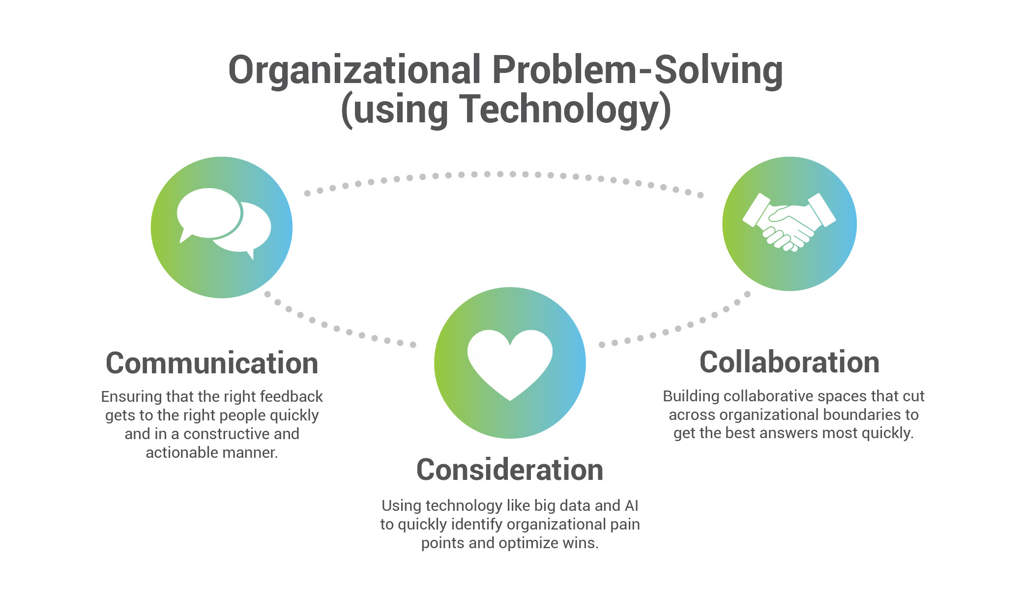 Organizational problem solving of modern learning initiative demonstrated in a visual linking communication, consideration, and collaboration with an explanation of each under the titles and an emblem representing each problem solving activity. White background with gradient (green and blue) circles around white emblems/