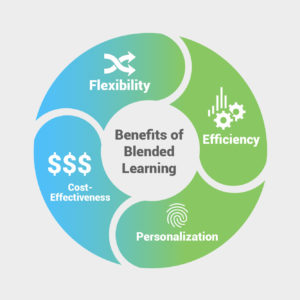 An illustrated infographic about the benefits of blended learning