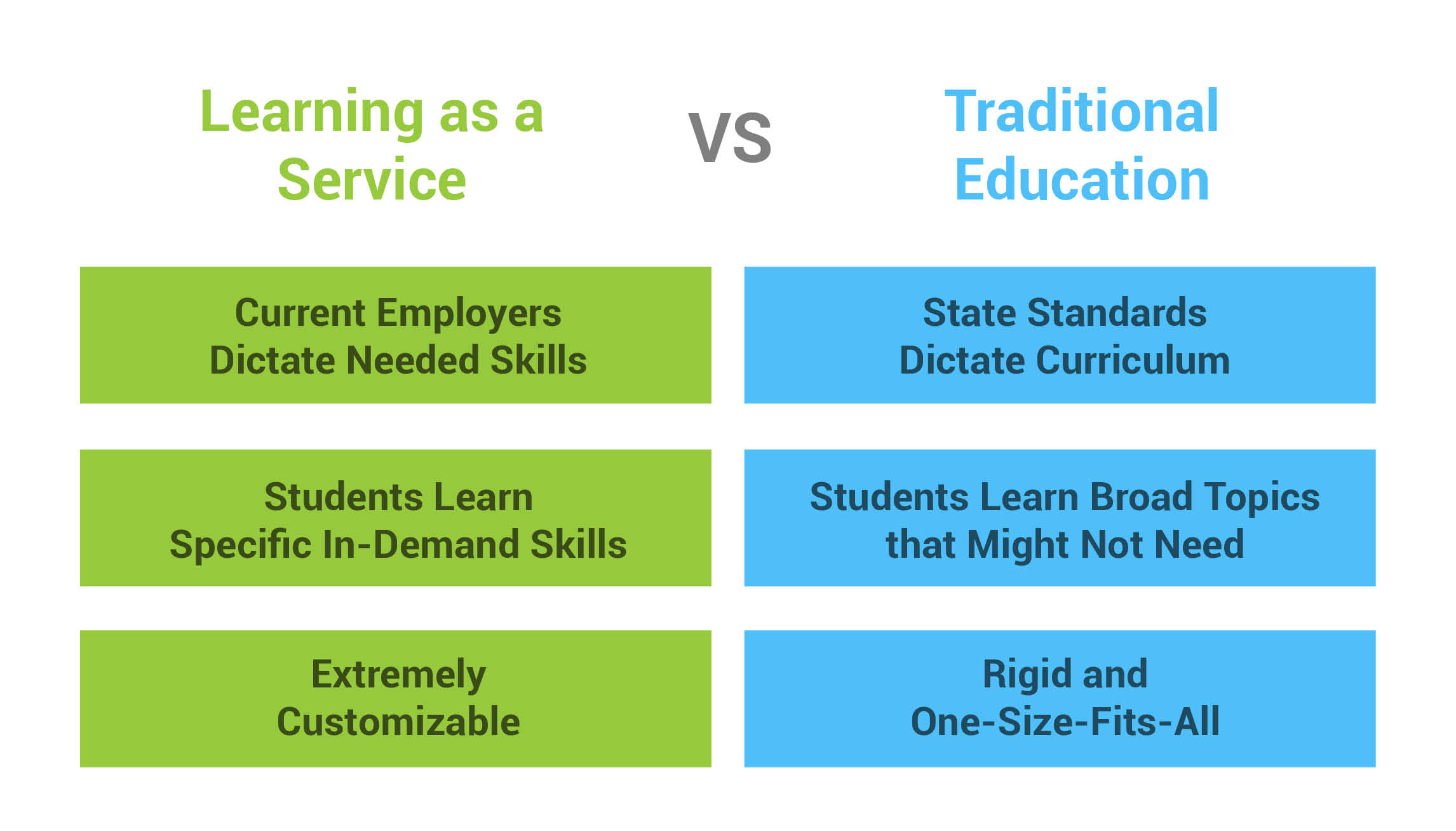 Learning as a Service Illustrated Infographic
