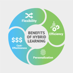 a diagram of the benefits of hybrid learning including flexibility, efficiency, cost-effectiveness, and personalization