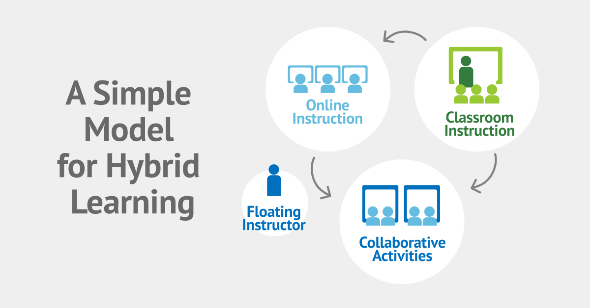 Illustration of hybrid learning model utilizing Online Classroom and Collaborative Activities