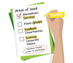 To do list for diversity and inclusion with check boxes for anonymous survey, focus groups, feedback opportunities, and evolving corporate policies