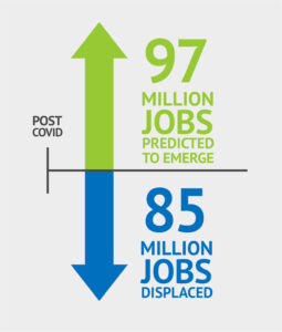 97 million jobs predicted to emerge post covid and 85 million jobs displaced